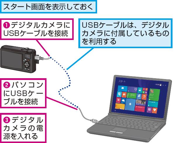 パソコンとデジタルカメラを接続する