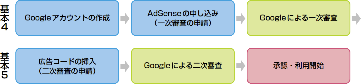 Google AdSenseを利用するまでの流れ