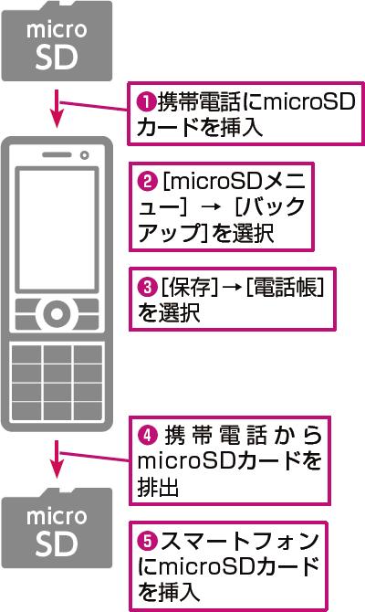電話 移行 au 帳 Androidで電話帳の移行の方法は?連絡先をバックアップしてデータ移行しよう!