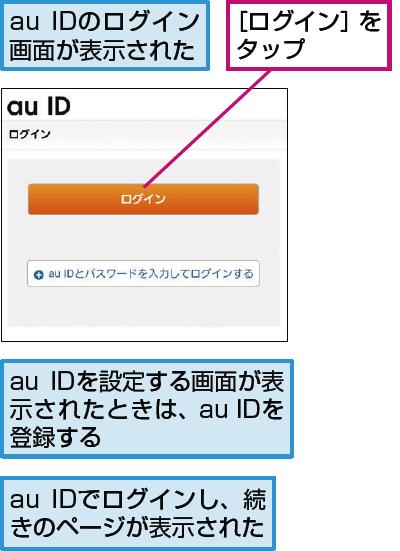 au IDでログインする