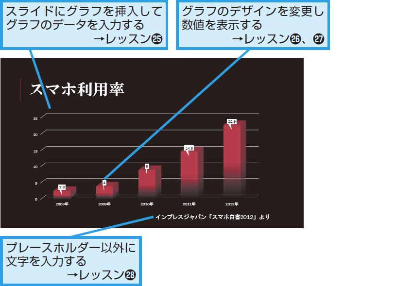 グラフや表の利用