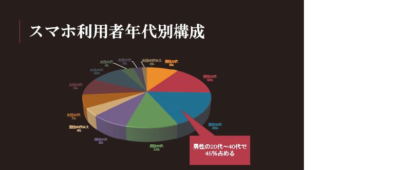 グラフで表すデータ