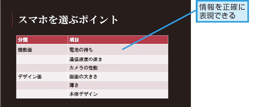 表で表すデータ