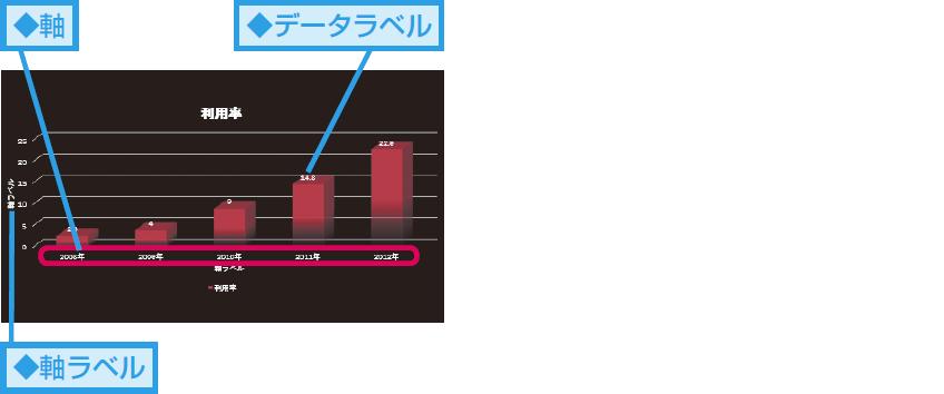 グラフ要素って何?