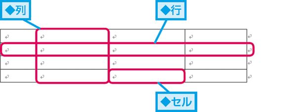 Wordで作成した表の「行」や「列」とは   できるネット