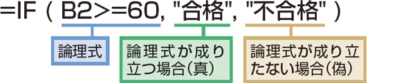 IF関数の使用例