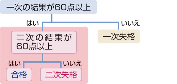 条件式の例