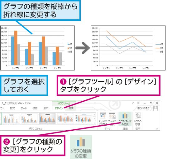 エクセル グラフ 種類