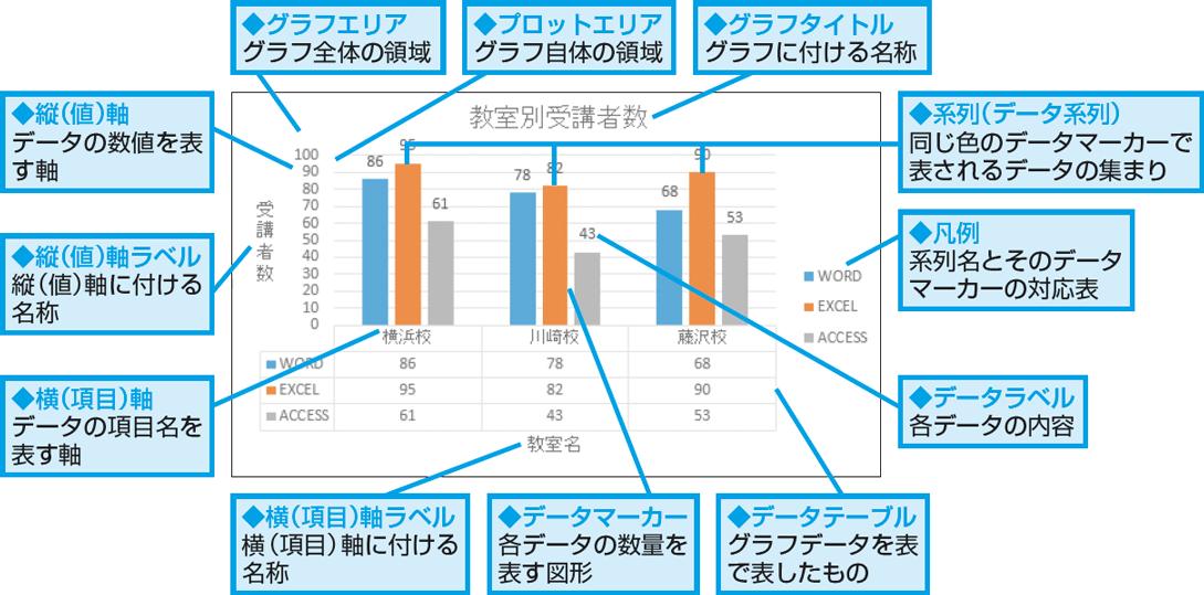 グラフの要素
