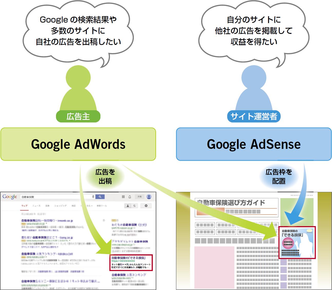 Google AdWordsとGoogle AdSenseの関係