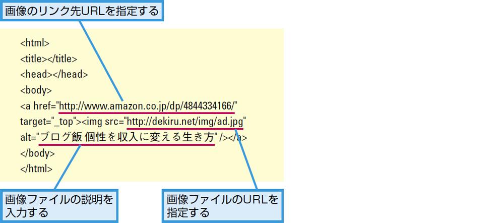 代替広告のHTMLファイルの例