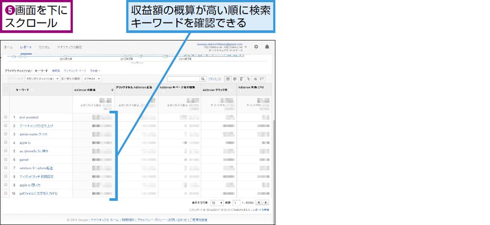 検索キーワードごとの収益額の概算を確認するには
