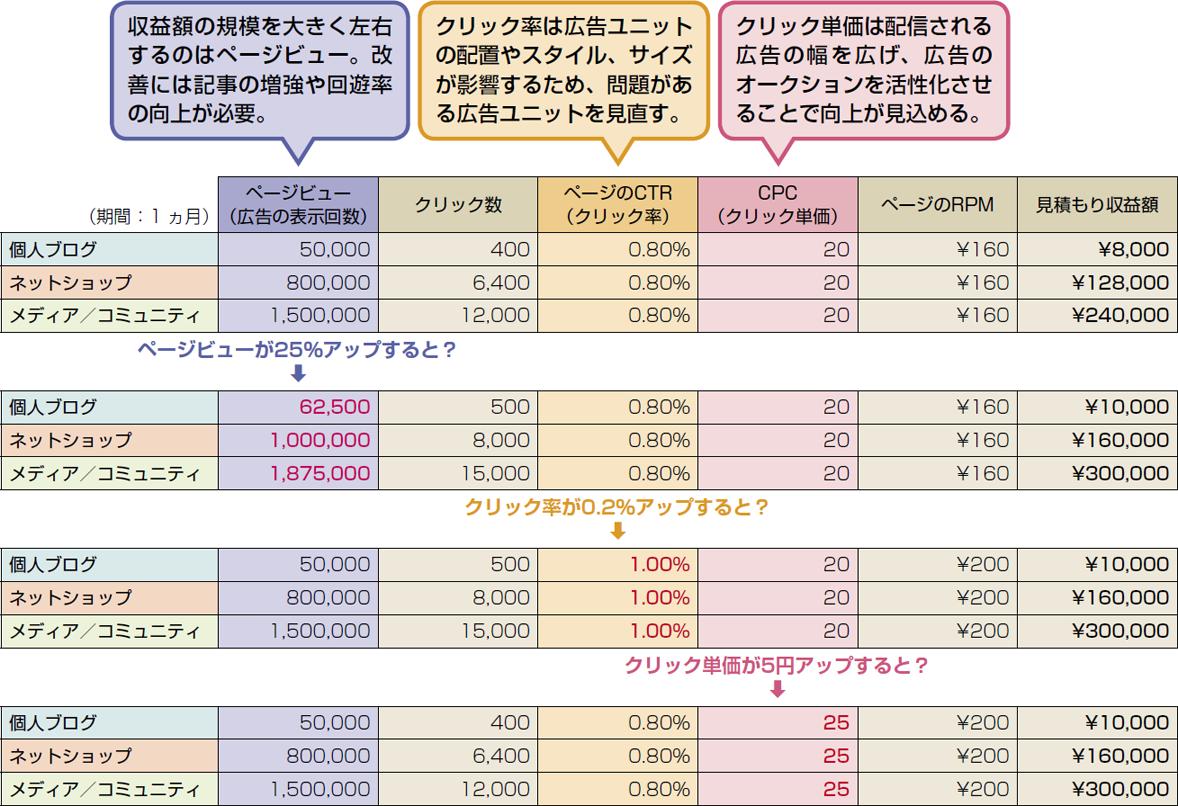 サイトの各指標と収益額のモデルケース