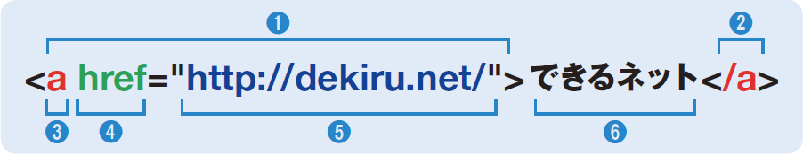 HTMLの基本書式