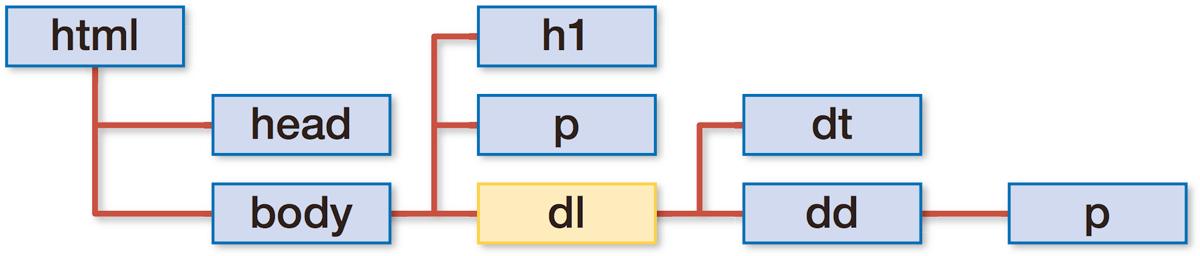 HTMLの基本構造