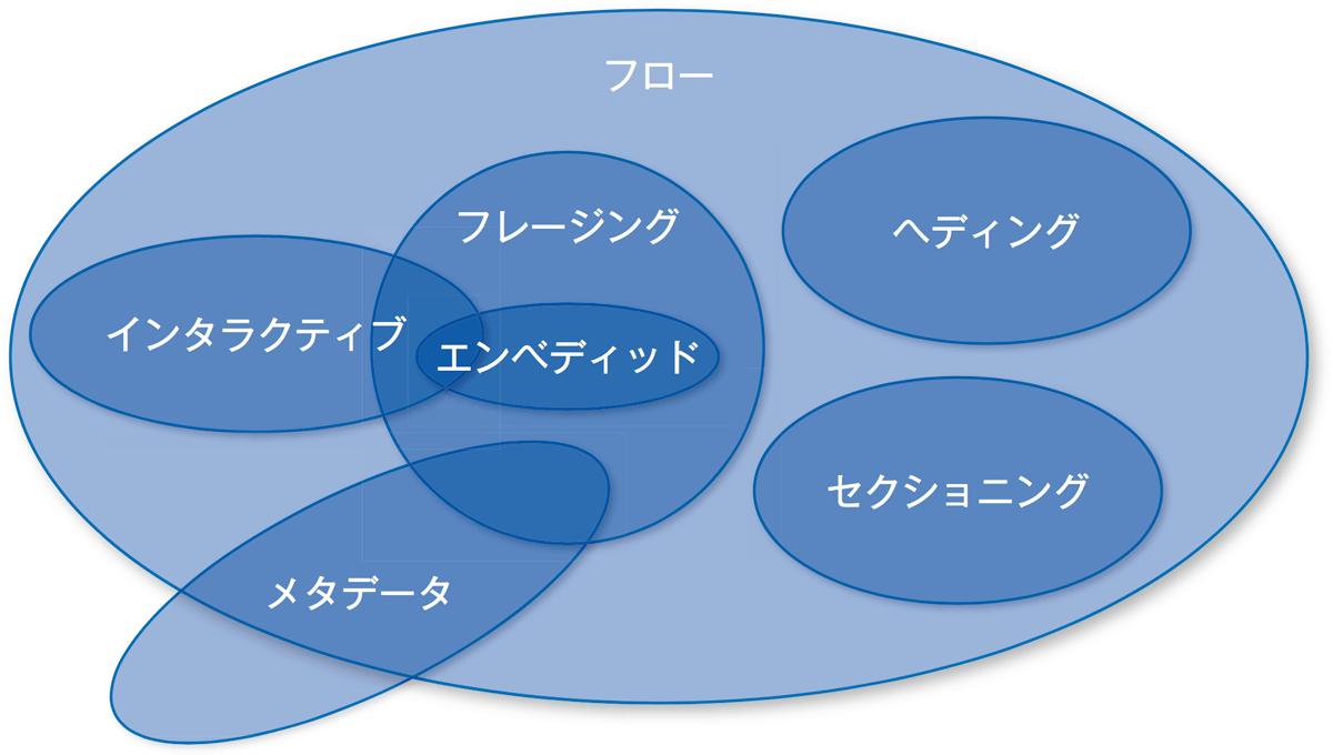 HTML5の要素のカテゴリー