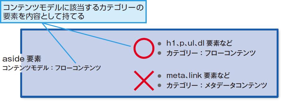 HTML5の要素のコンテンツモデル