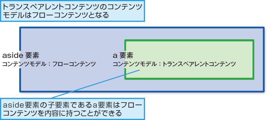 HTML5の要素のトランスペアレントコンテンツ