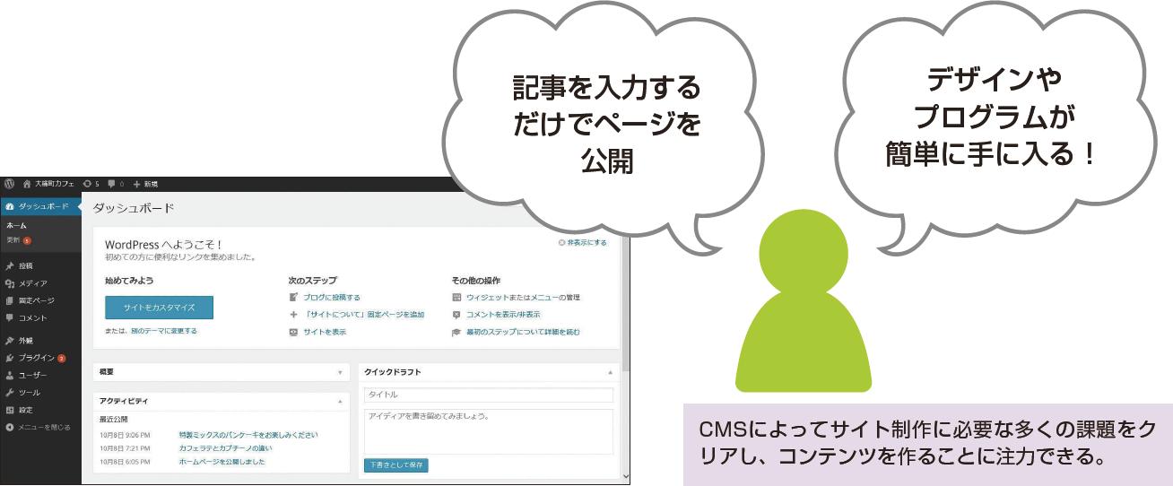 CMSを使ったサイト制作