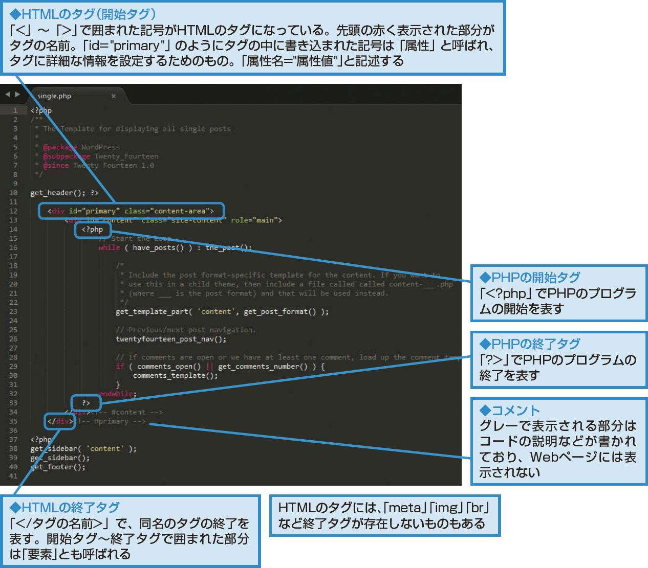 HTMLとPHPのコード