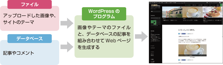 Webページの生成にファイルとデータベースが使われる仕組み