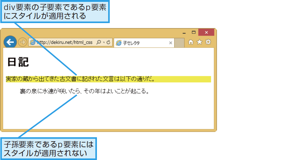 CSSの親要素から子要素へのスタイルの適用 ...