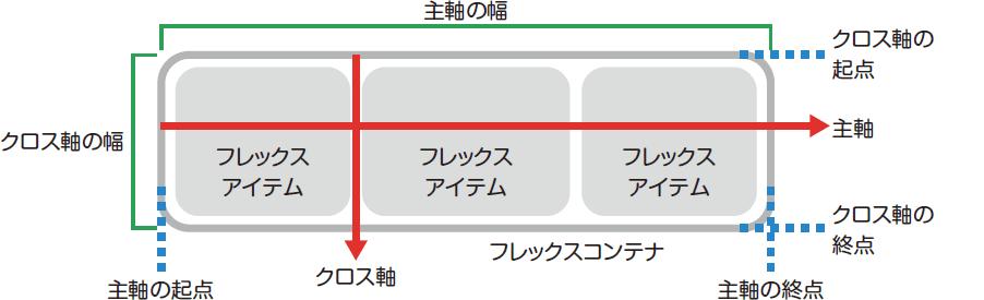 フレキシブルボックスの概念図