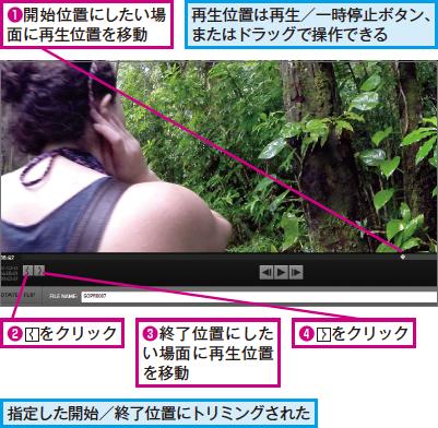 動画のトリミング