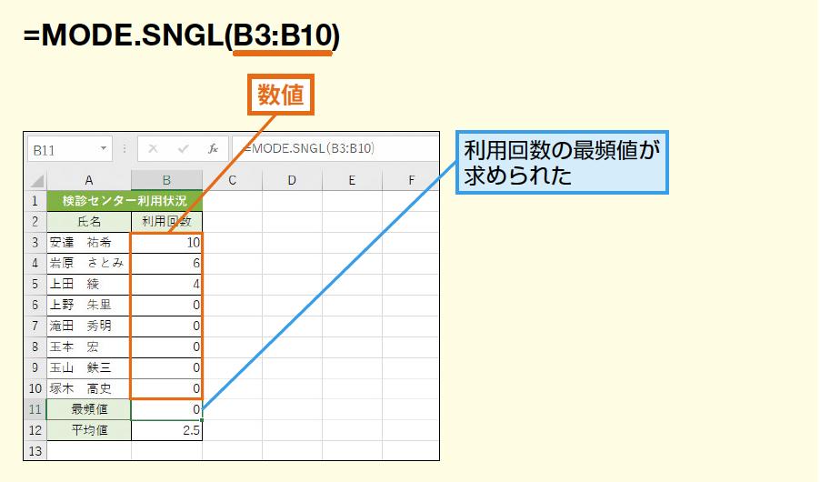 MODE.SNGL関数