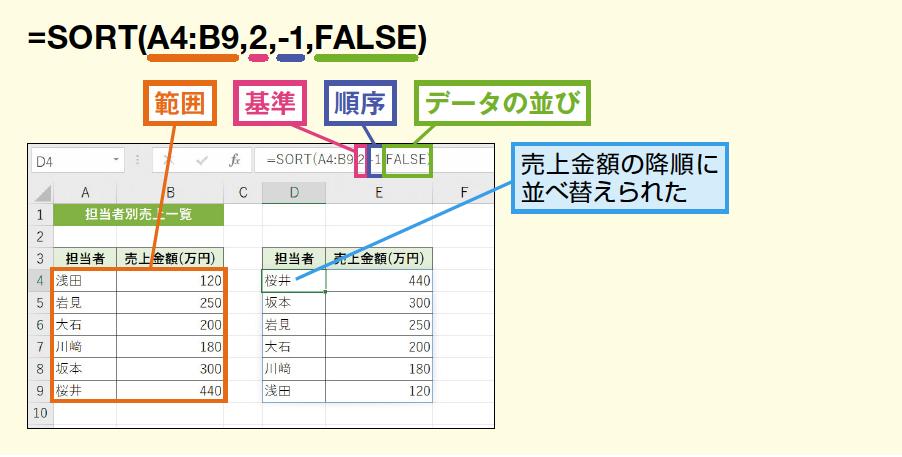 SORT関数の使い方画面