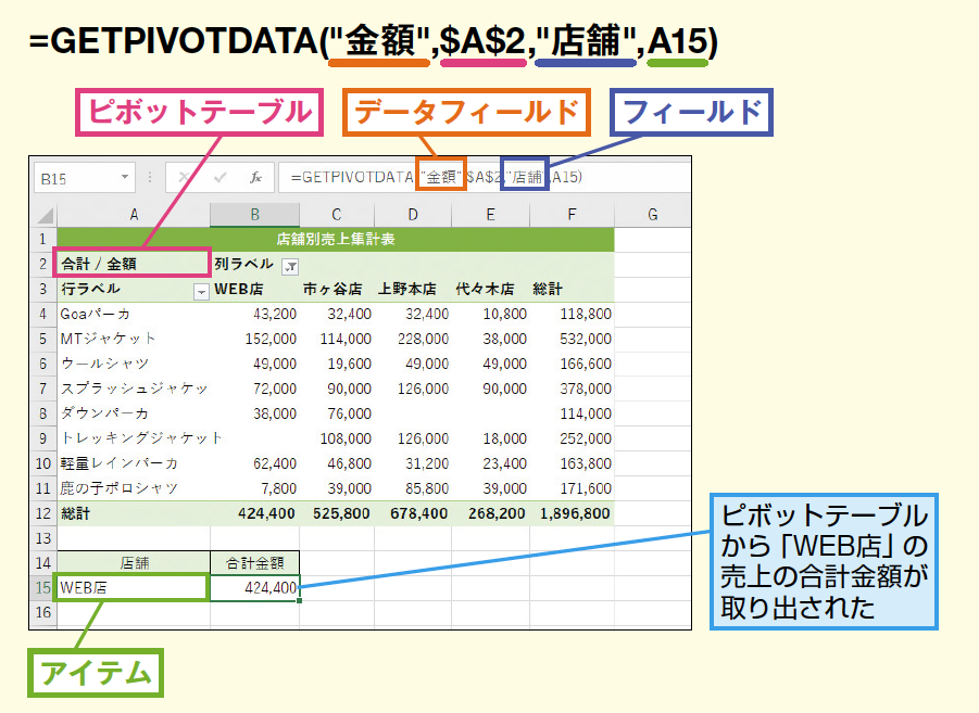 GETPIVOTDATA関数
