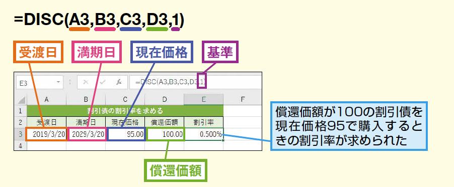 DISC関数