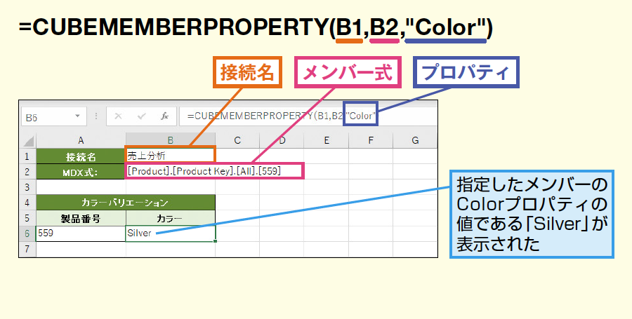 CUBEMEMBERPROPERTY関数