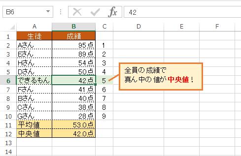 中央 値 と 平均 値