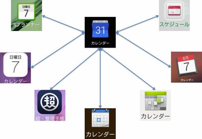 Googleカレンダーはさまざまなアプリと連携できる