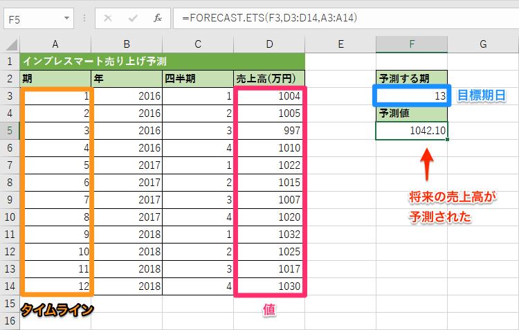 forecast ets関数の使い方 指数平滑法を利用して将来の値を予測する