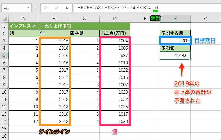FORECAST.ETS関数の使用例4