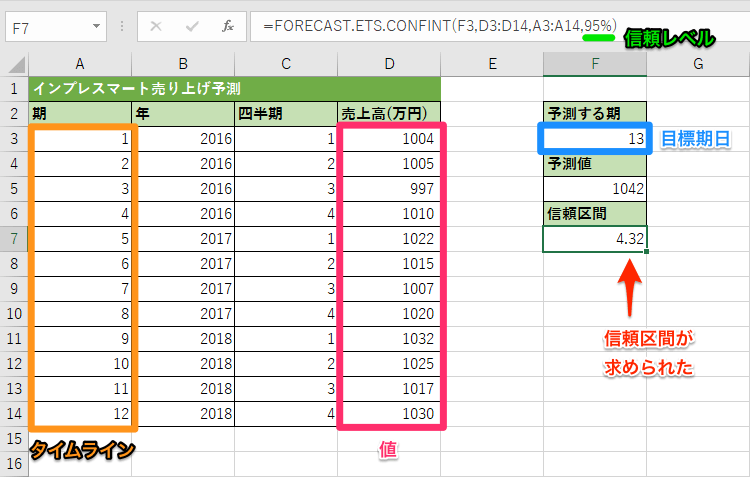 FORECAST.ETS.CONFINT関数の使用例1
