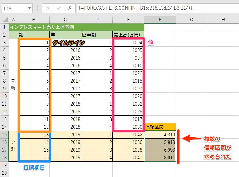 FORECAST.ETS.CONFINT関数の使用例2