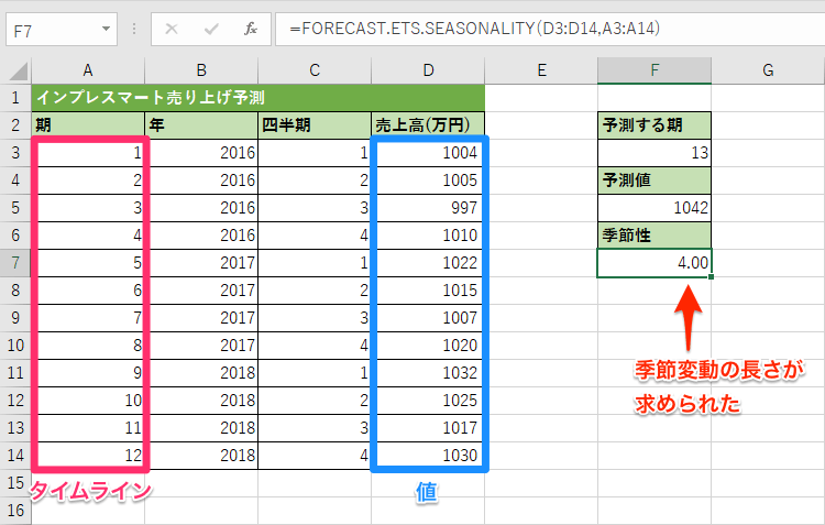 FORECAST.ETS.SEASONALITY関数の使用例