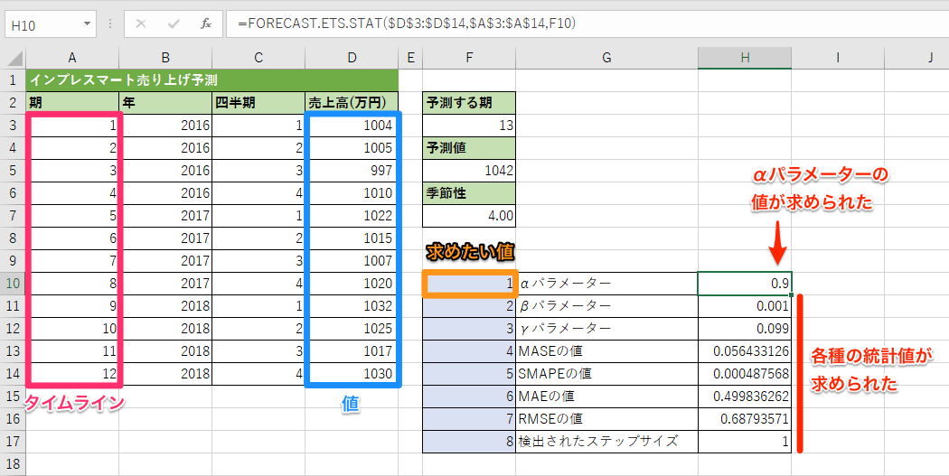 FORECAST.ETS.STAT関数の使用例
