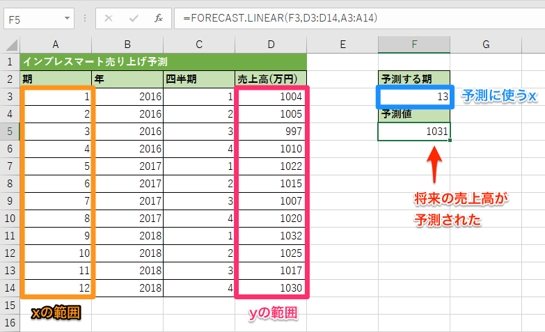 FORECAST.LINEAR関数の使用例1