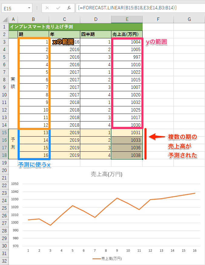 FORECAST.LINEAR関数の使用例2