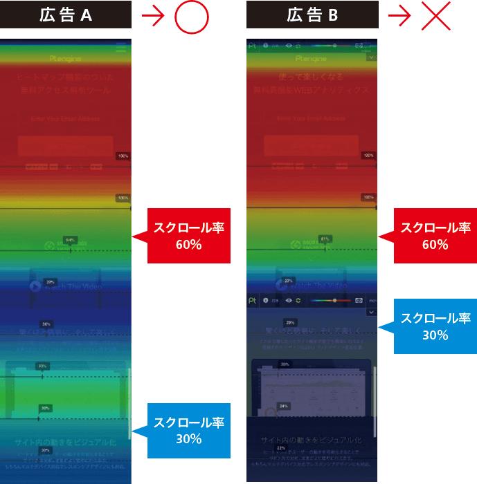 ヒートマップ活用の具体例:縦長のランディングページ
