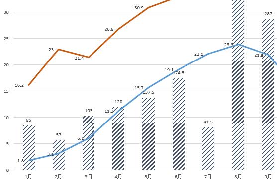 【エクセル時短】「グラフだけで1時間」からの脱却。思いどおりに仕上げる定番ワザ5選