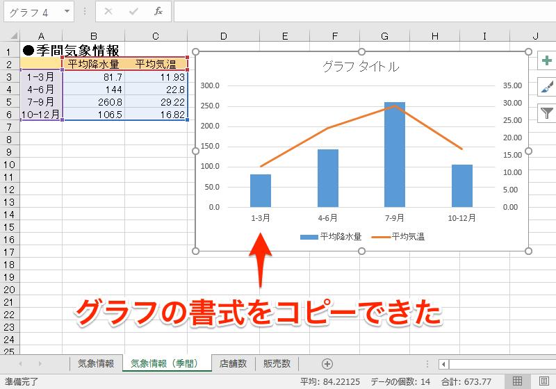 エクセル時短:思い通りに仕上げるグラフの定番ワザ5選