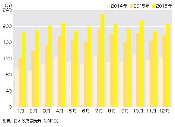 過去三年間の訪日外国人数