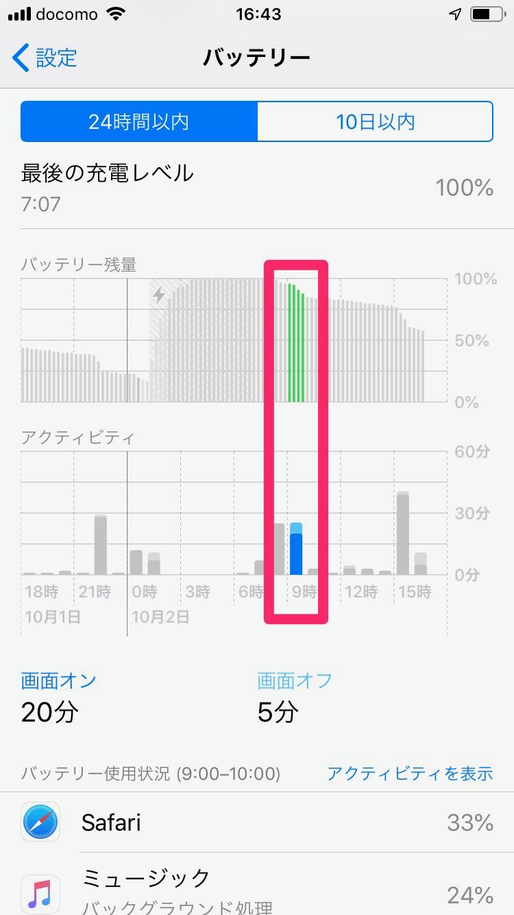 【iOS12新機能】電力消費の激しいアプリや時間帯は? 進化したバッテリー管理機能を使う