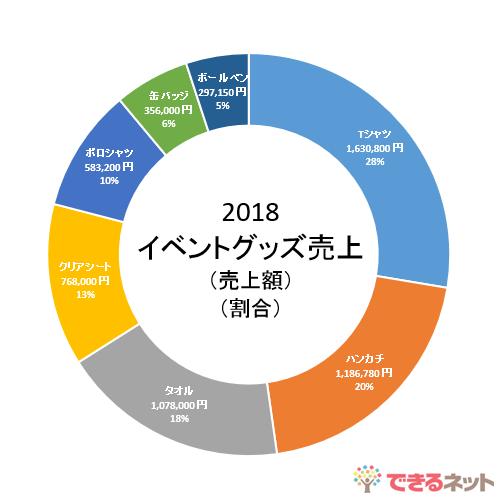 グラフ パワーポイント 円