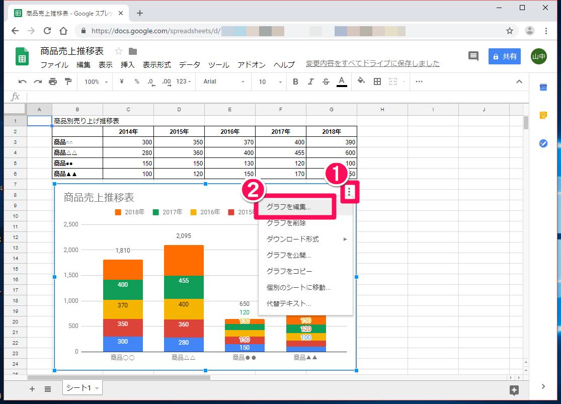 Googleスプレッドシート(グーグルスプレッドシート)でグラフが表示された画面